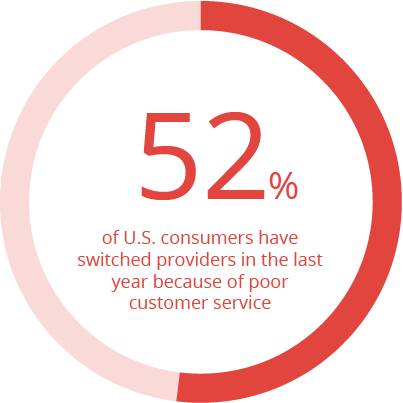 52-percent-consumers-switched