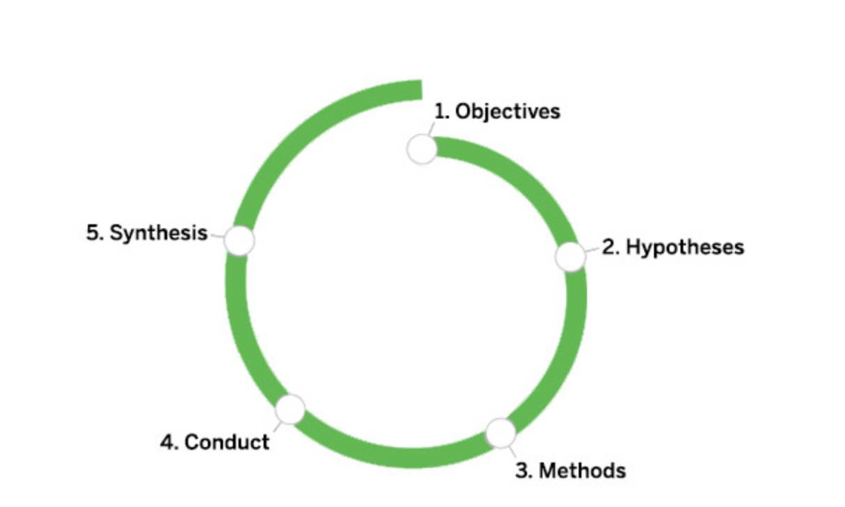 Research learning spiral