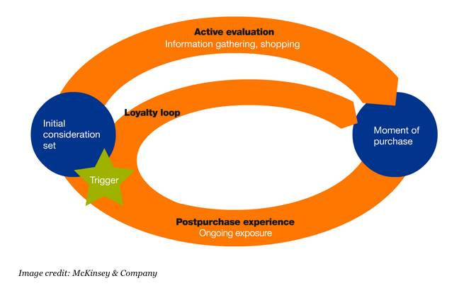 customer decision journey & customer experience