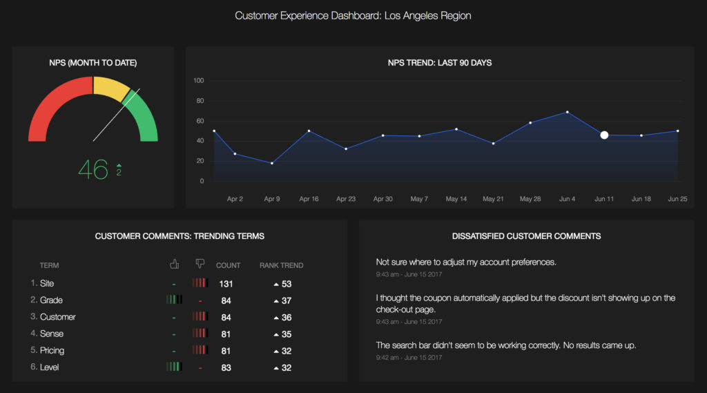 Filtered dashboard
