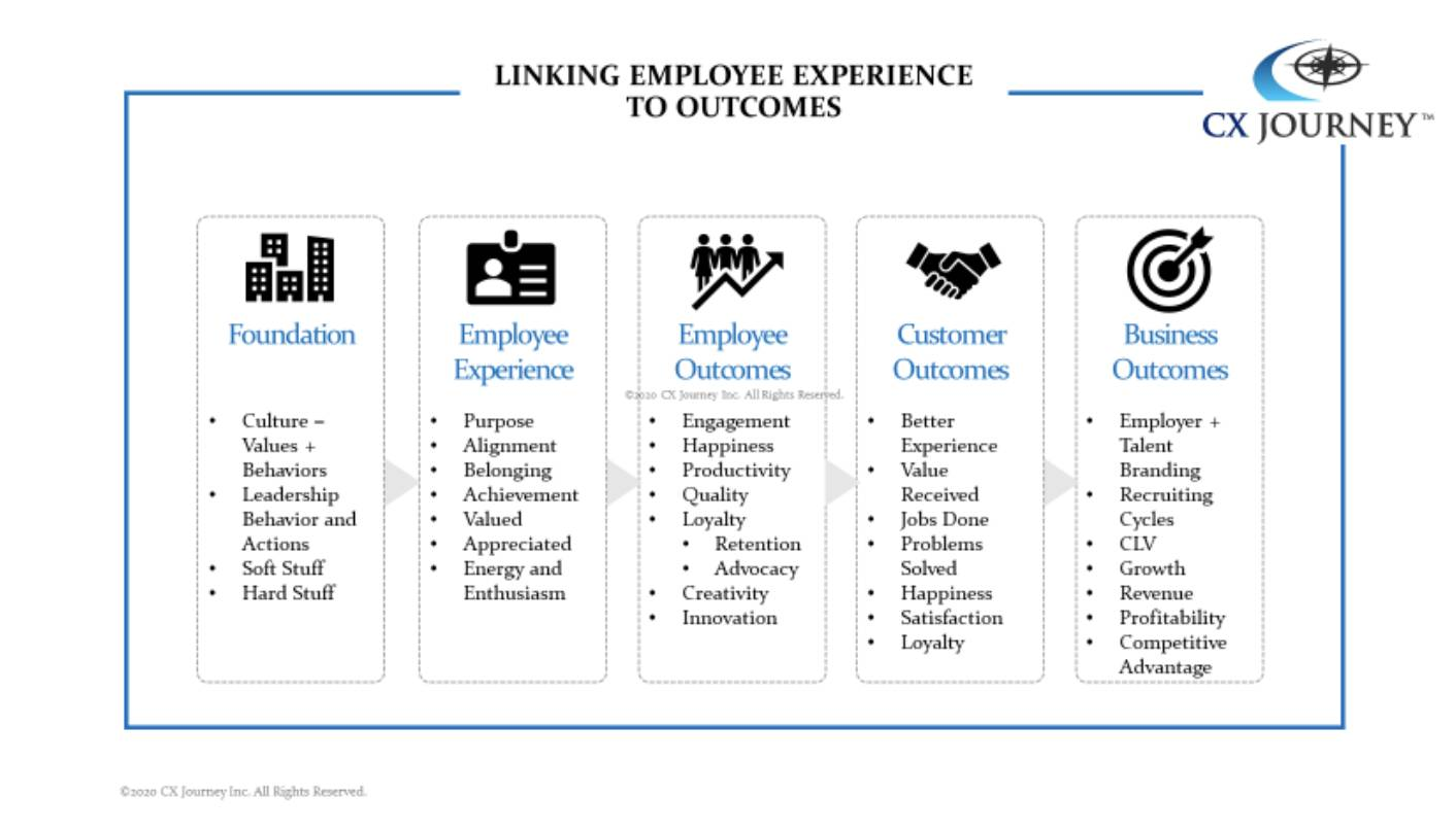 CX Journeys Linking Employee Experience to Outcomes