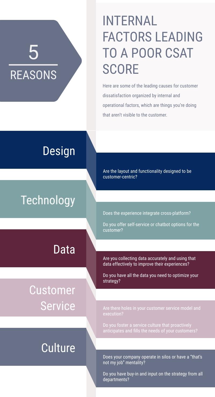 CSAT how to respond to poor CSAT score infographic 1