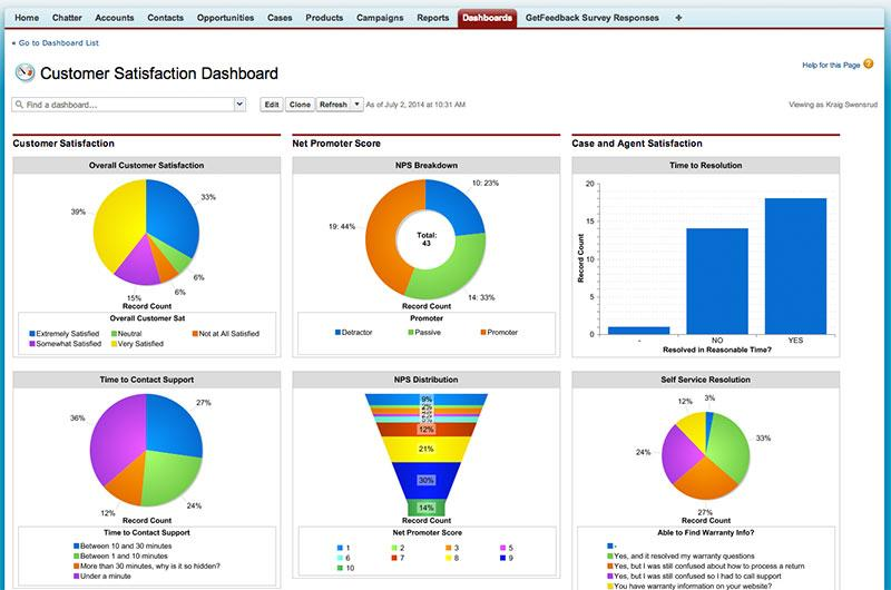 customer satisfaction dashboard -CSAT with Salesforce