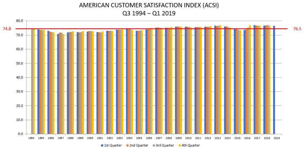ACSI chart customer satisfaction score CSAT