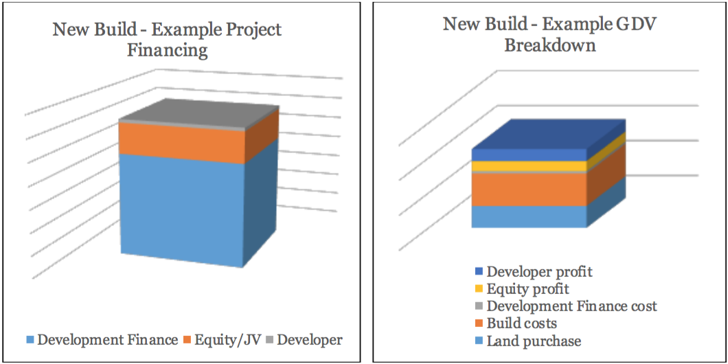 Development article - new build graphs
