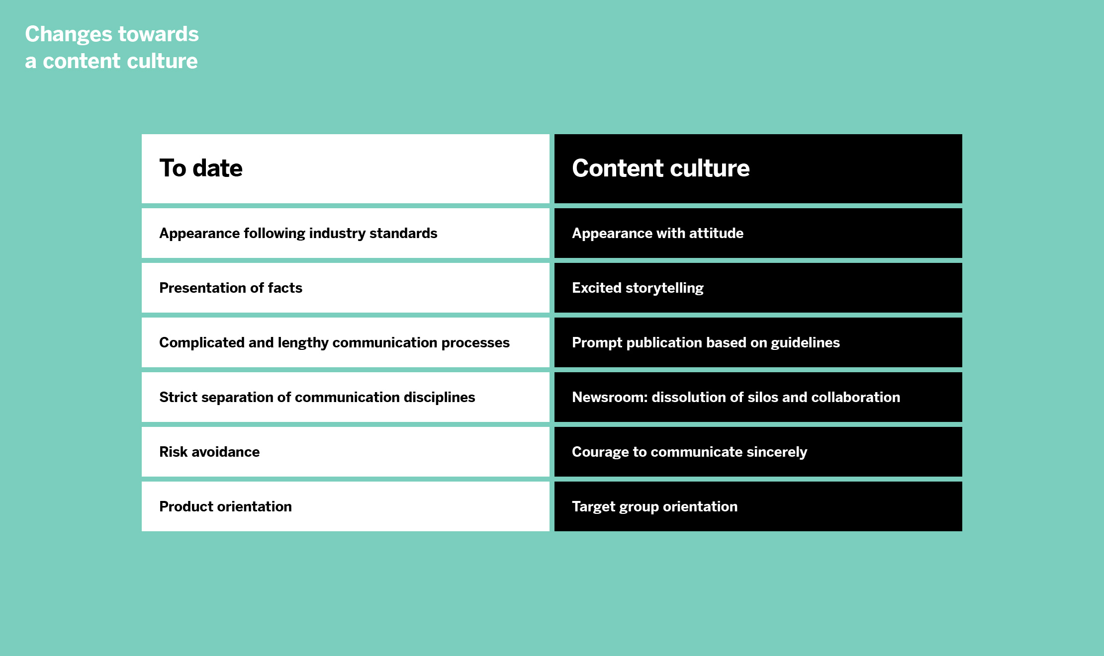 content-culture-graphic-01-changes