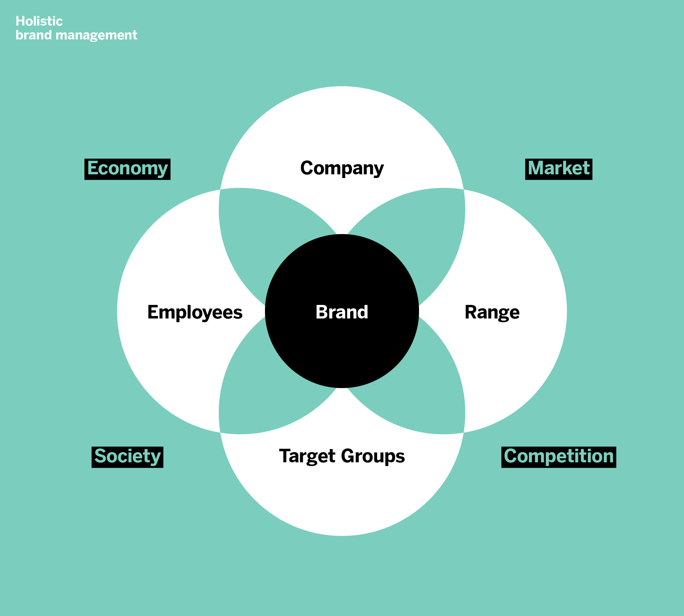 Brand Purpose Infographic 1