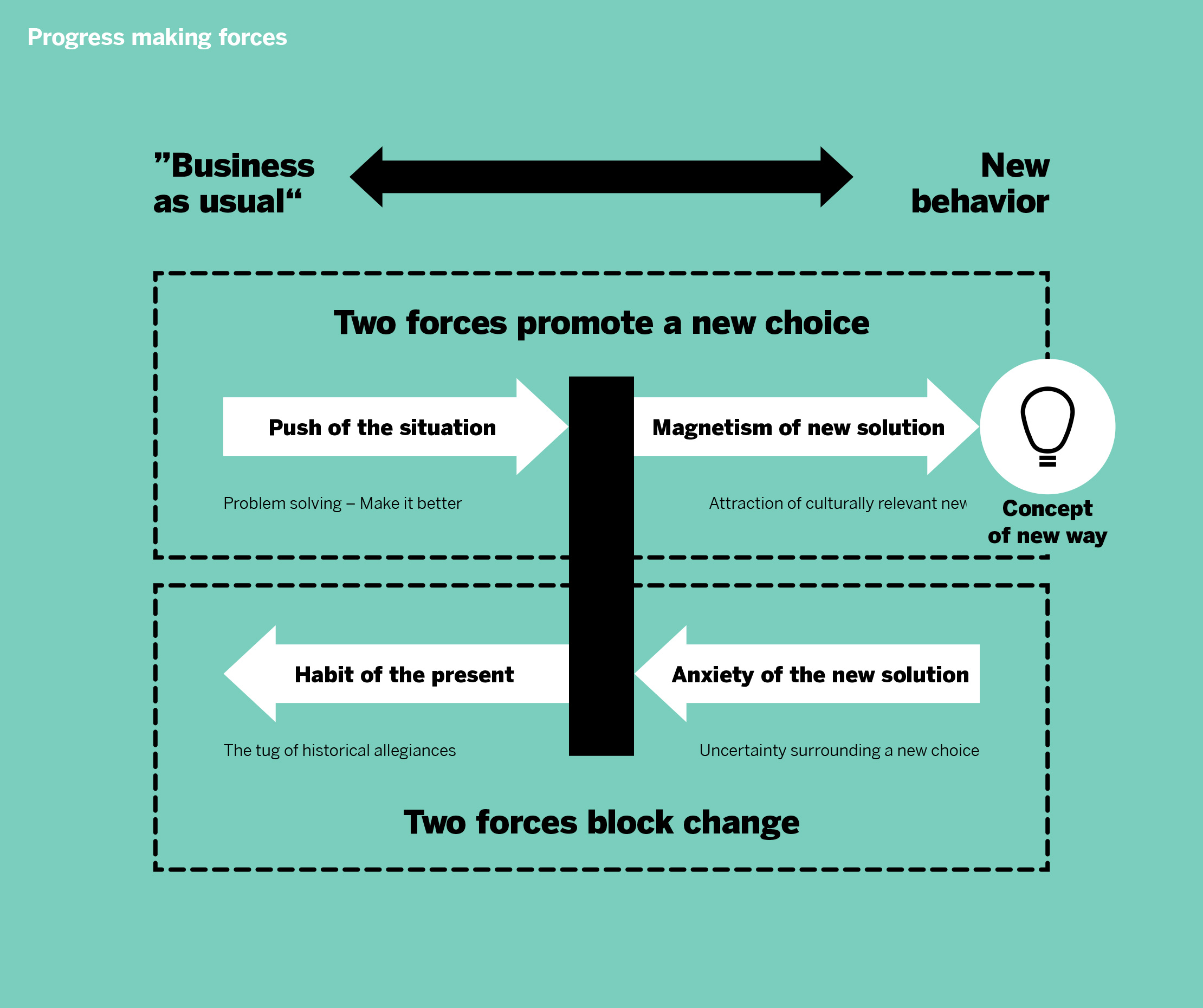 jtbd-glossar-grafik-02-progress-making-forces