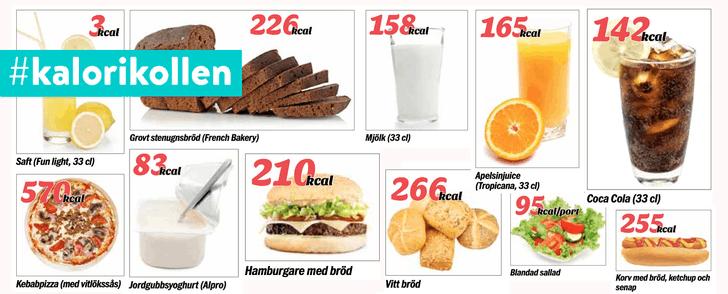 Hur många kalorier äter du?