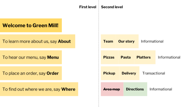 Information architecture for conversational interfaces