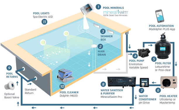 Pool System Diagram