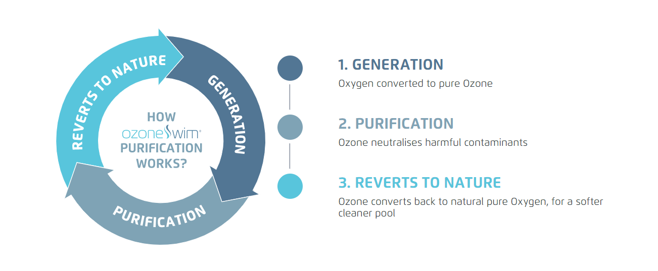 Ozone to oxygen lifecycle