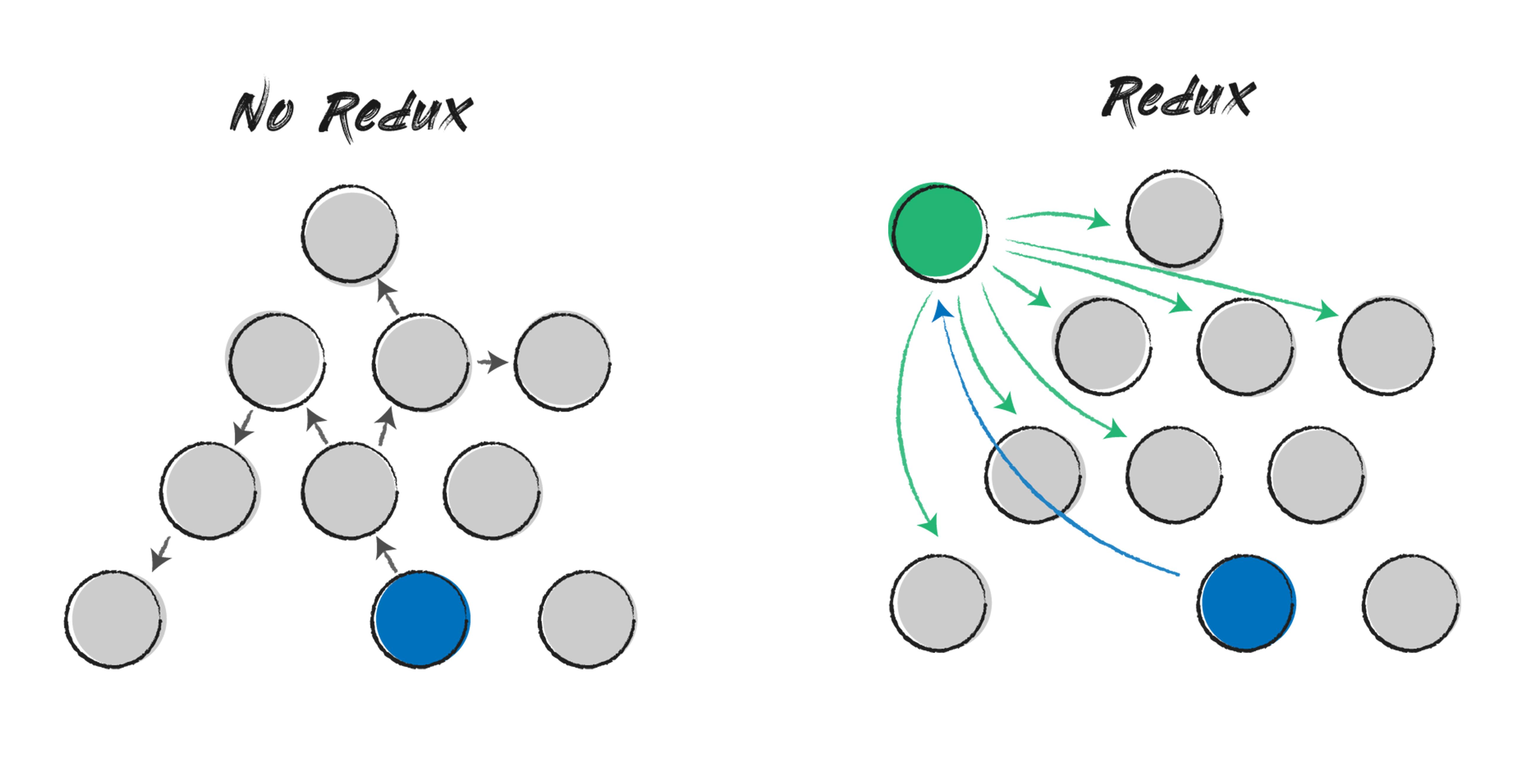 No redux vs Redux
