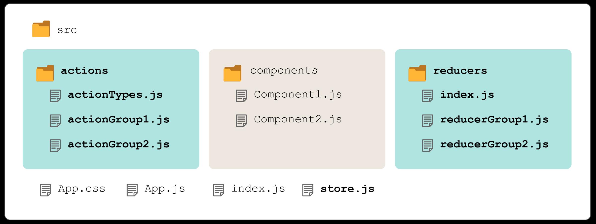 File structure more advantages