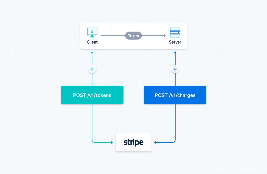 Payment API diagram