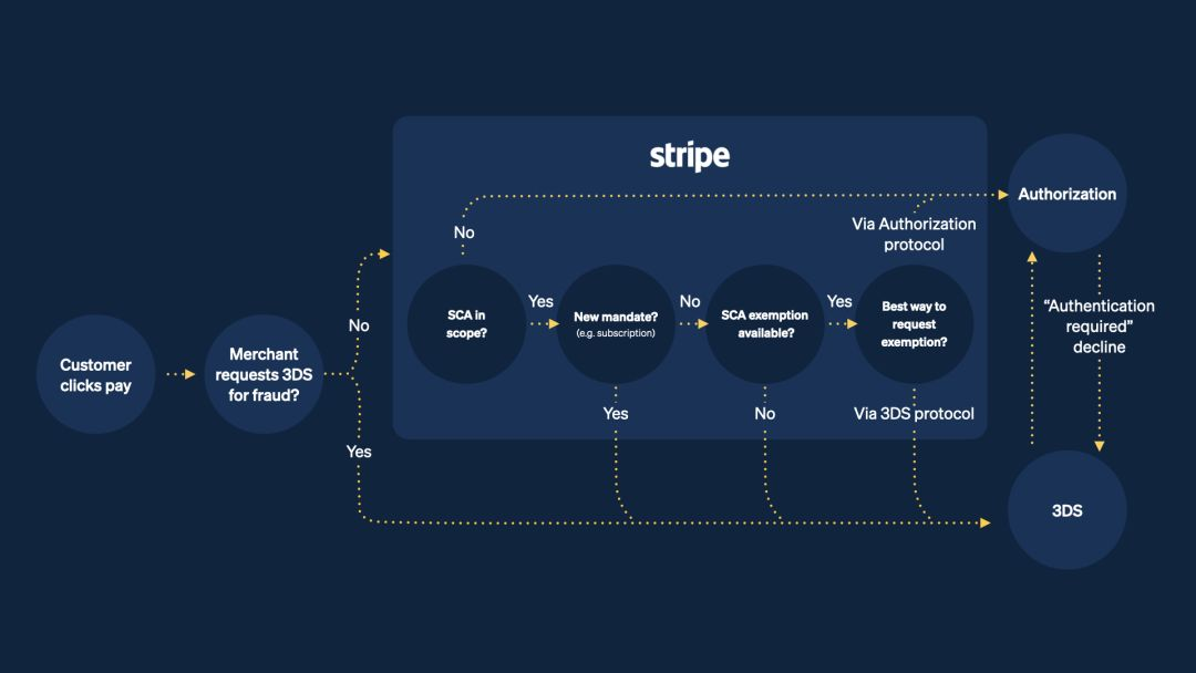 Stripe's Strong Customer Authentication engine