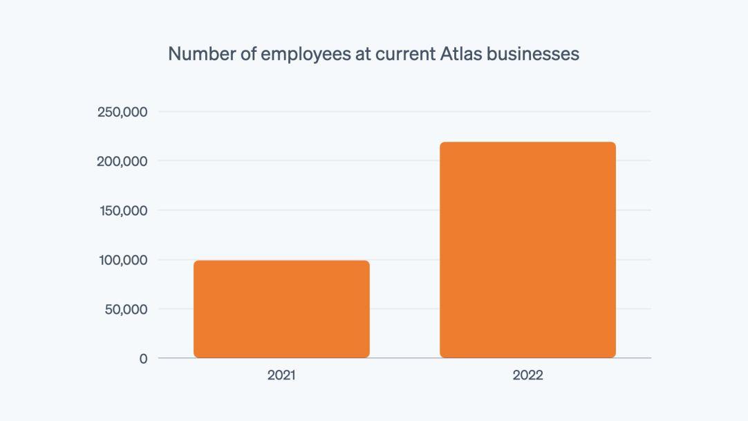 Blog post > atlas 5 year > employee count