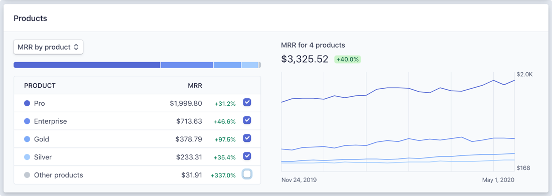 billing-products-dashboard