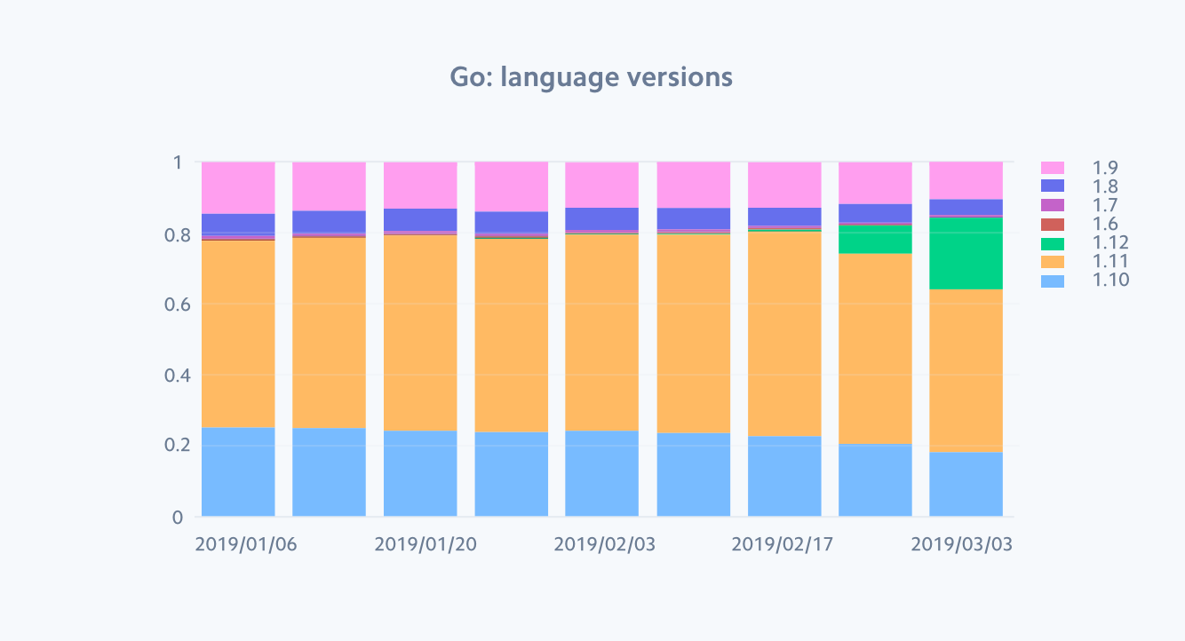 go-language-versions