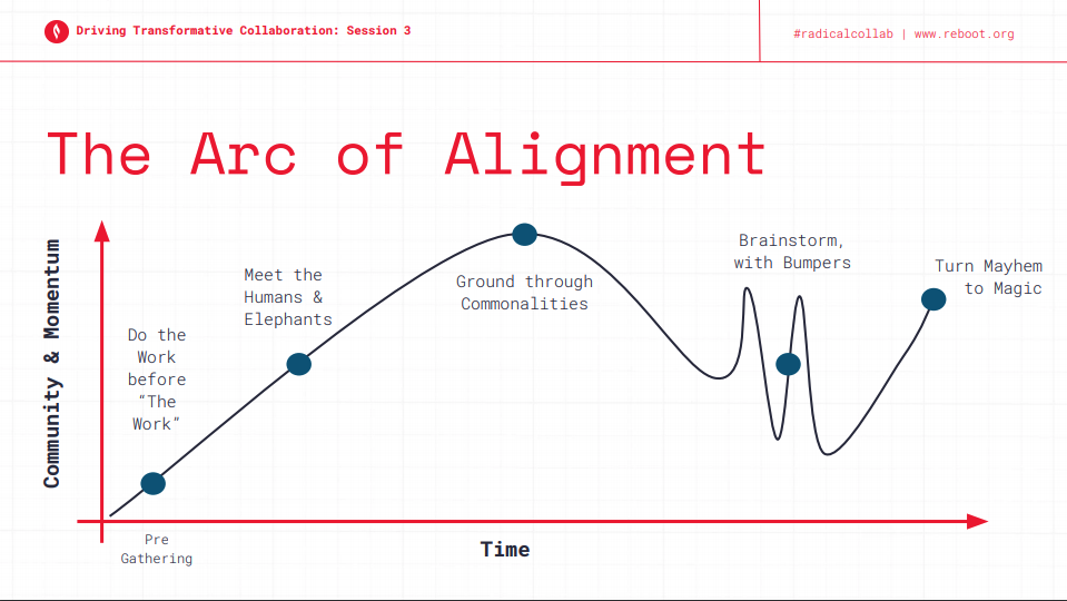 The Arc of Alignment as described by The Reboot