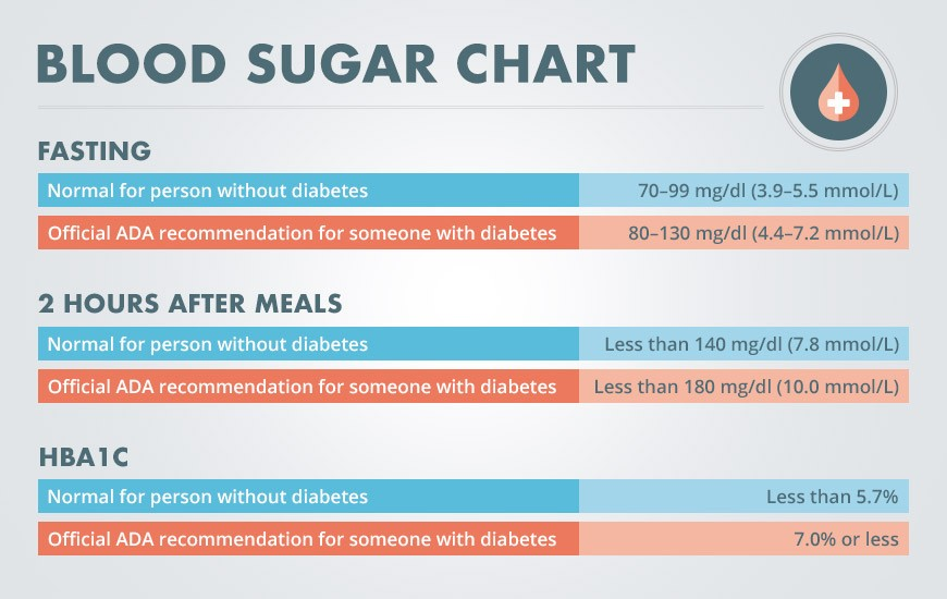 blood-sugar-chart@3x-190x190