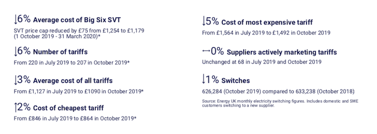 Retail energy market at a glance