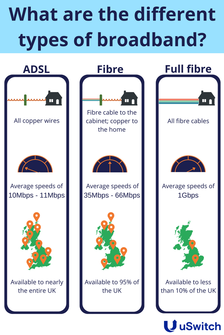 What are the different types of broadband