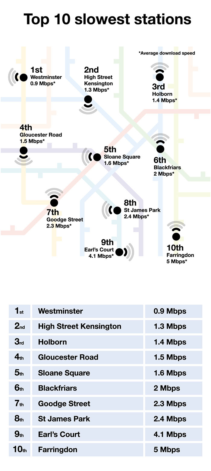 Top-10-Slowest-Stations