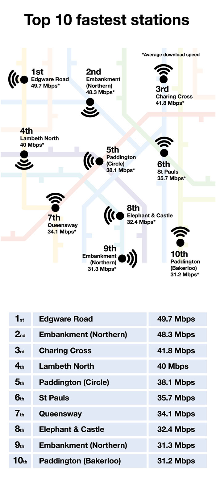 Top-10-Fastest-Stations