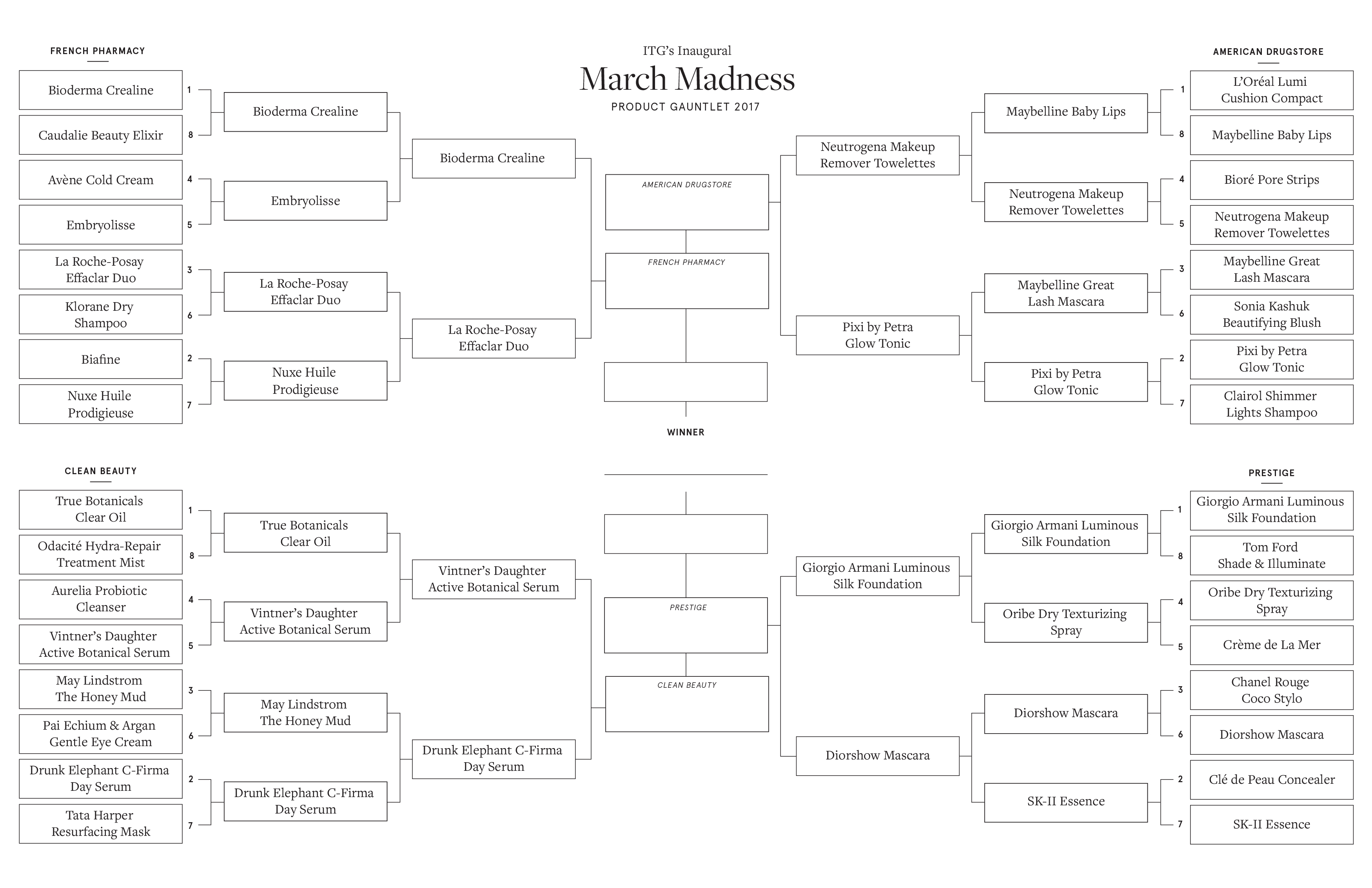 2017 MarchMadnessBracket-ITG Hi-Res Round3