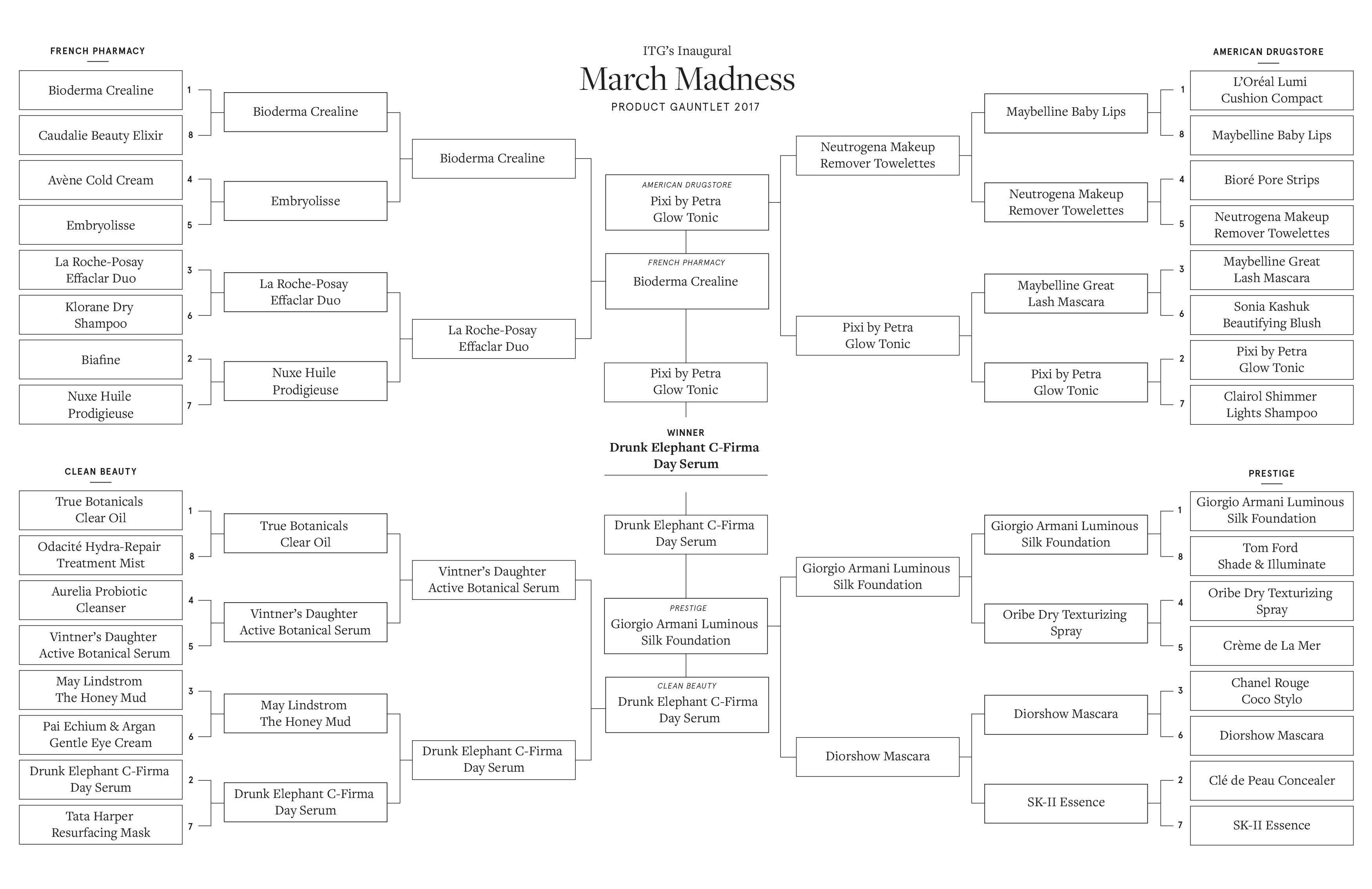 2017 MarchMadnessBracket-ITG Hi-Res Final