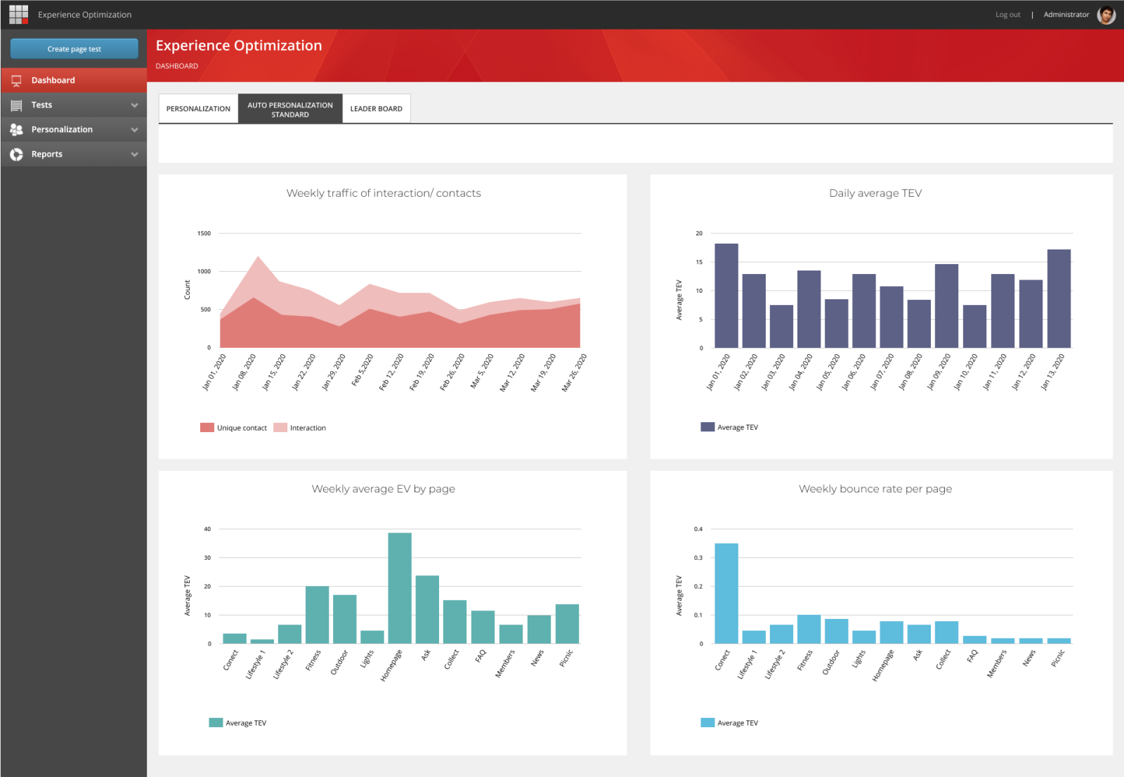 Sitecore AI Auto Personalization analytics Experience Optimization