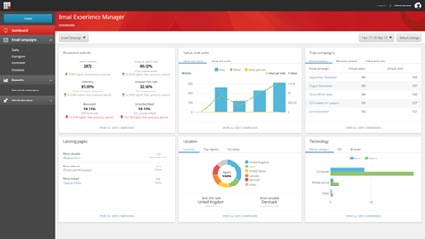 Sitecore Email Experience Manager EXM