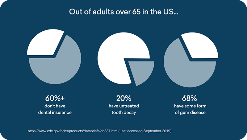 chart showing the relationship between adults without insurance and tooth decay
