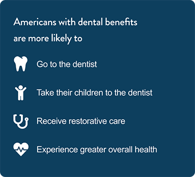 chart showing americans with dental benefits are more likely to have better dental health