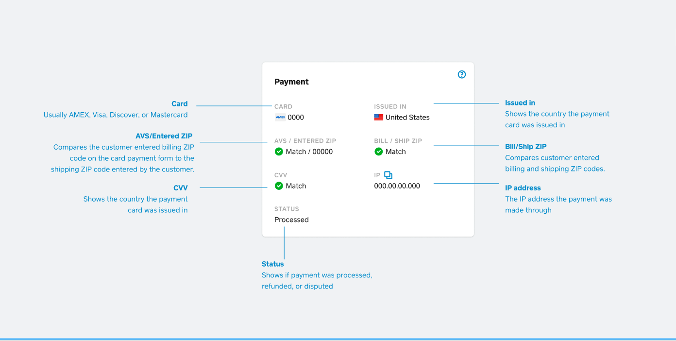 Risk Manager Payment Card Info Chart