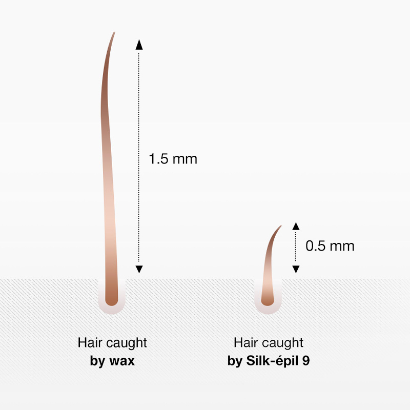 Remove 3x shorter hair than wax.