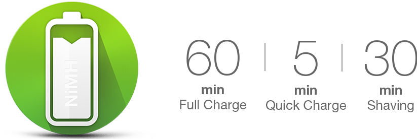 Fully charged battery in under 1 hour.