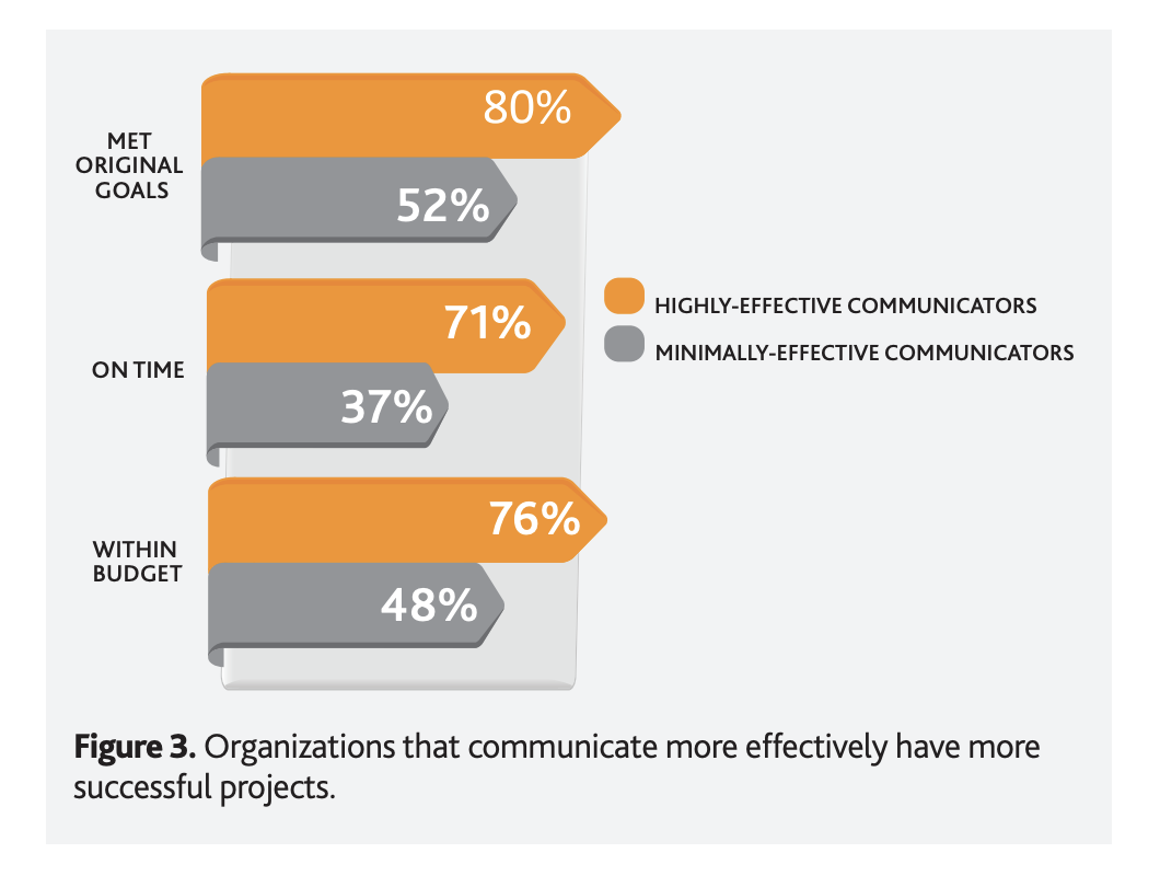 PMI research graphic on communication