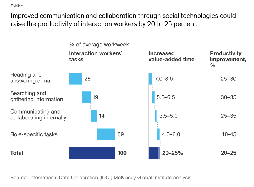 Image of stats on project collaboration