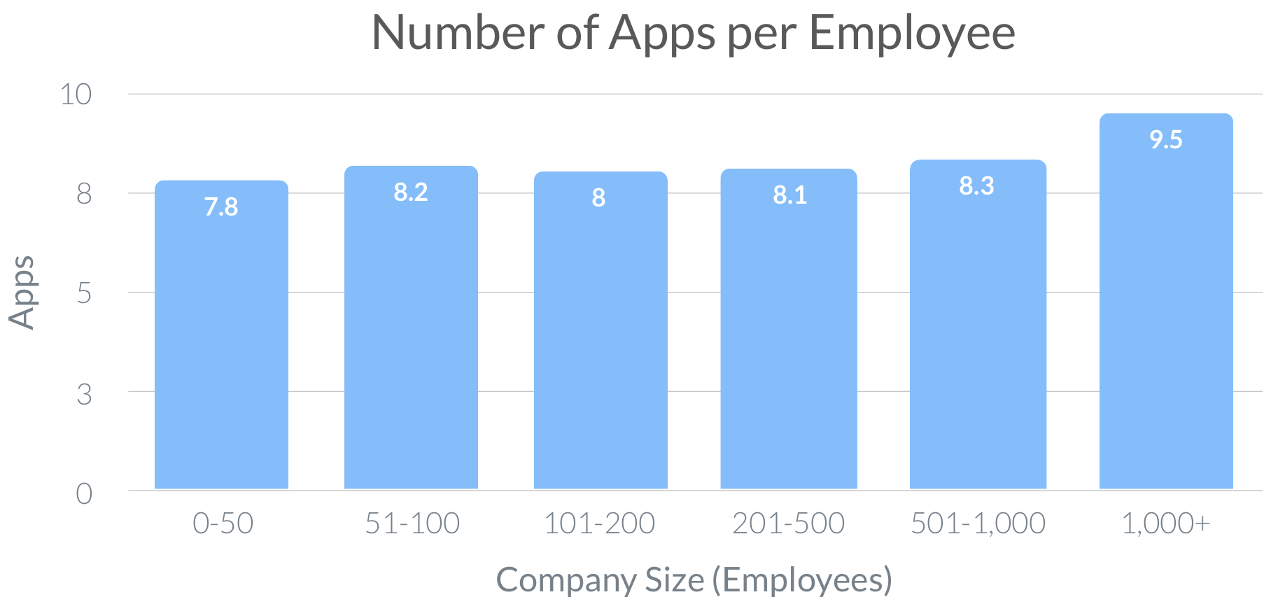 number of apps per employee graphic