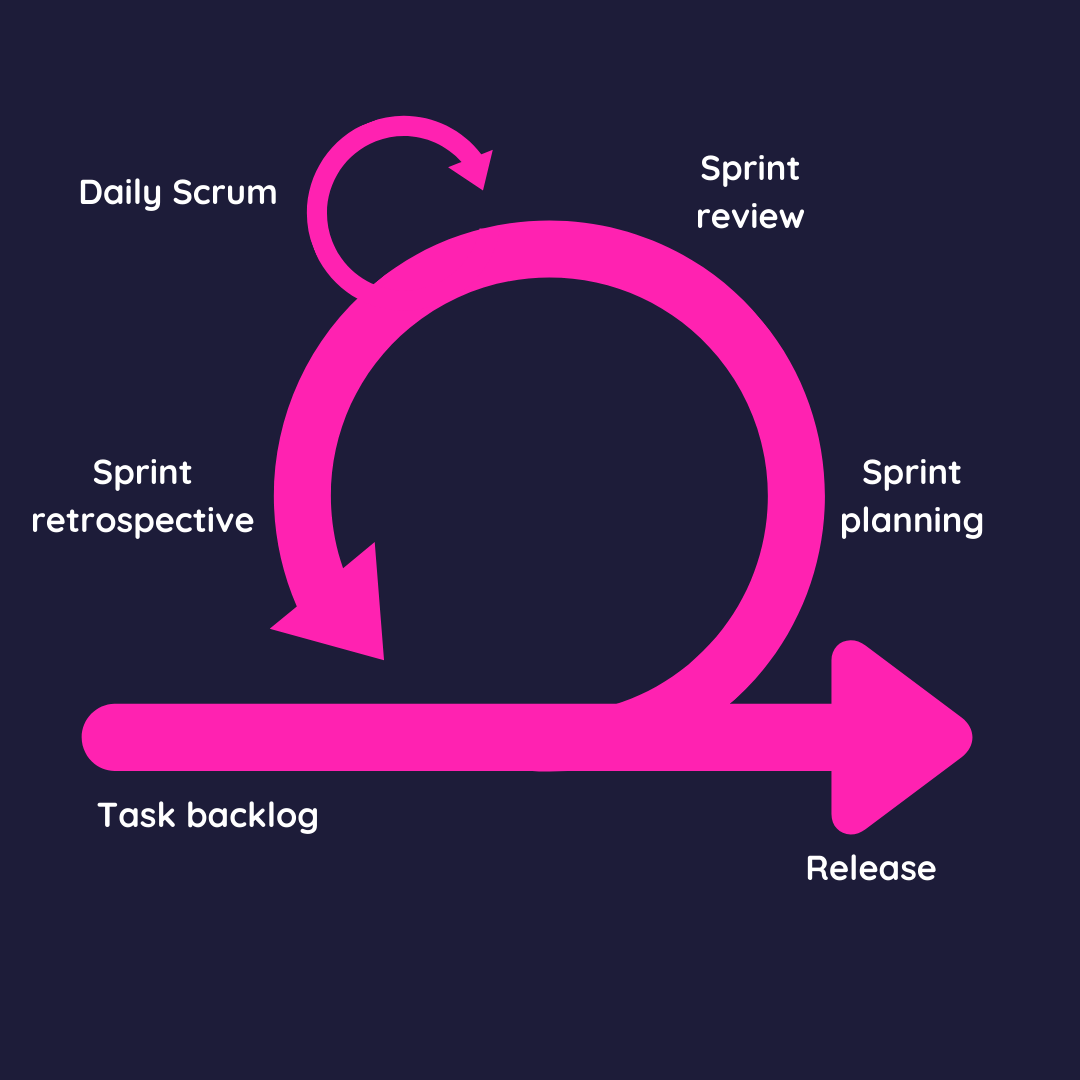 Scrum methodology example