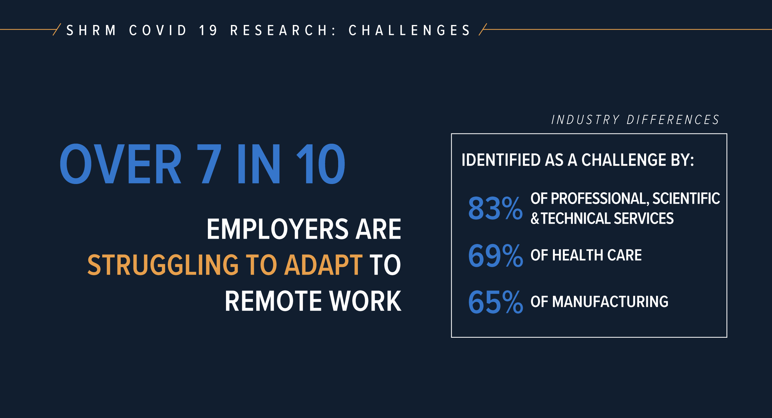 SHRM COVID workplace report graphic