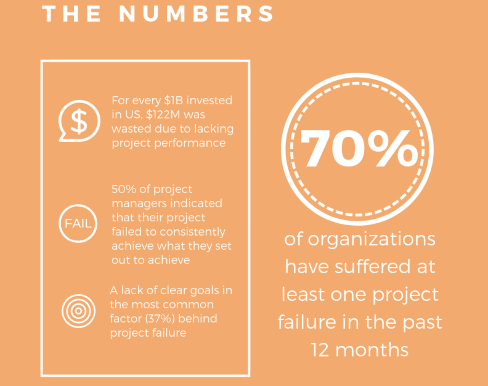 The Hive Infographic on why project fail example