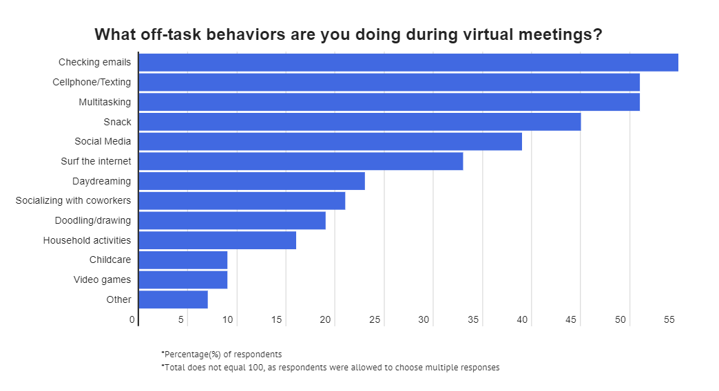 what people do during virtual meetings graphic