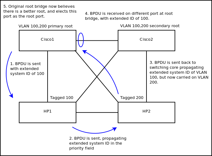 BPDU flow diagram