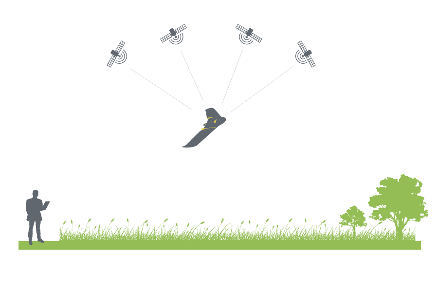 Diagram showing the link between satalites and a non RTK drone.