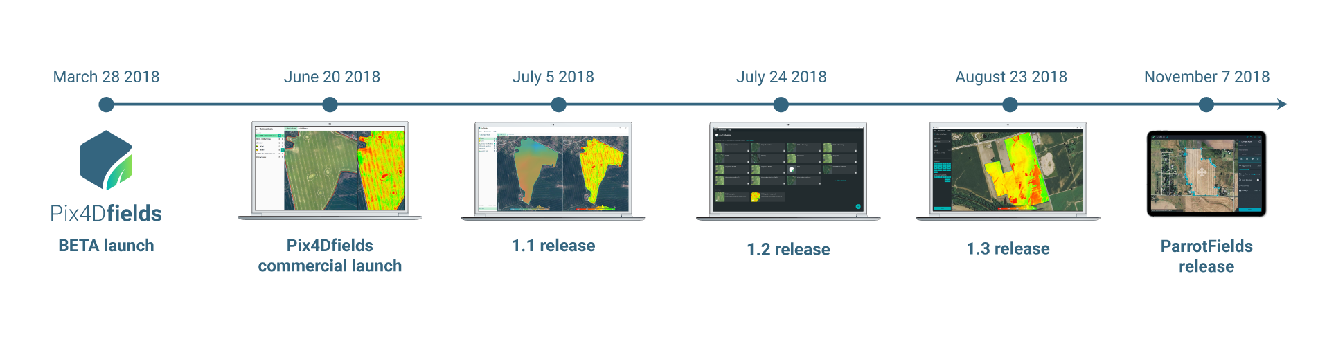 Pix4Dfields evolution and ParrotFields release