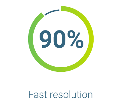 Customer satisfaction score for quick resolution time