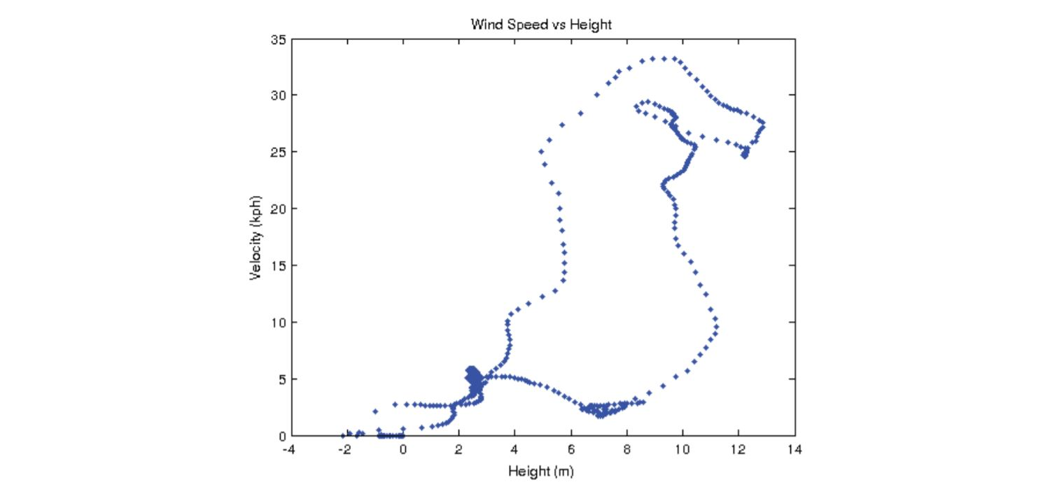 The discontinuous wind velocity